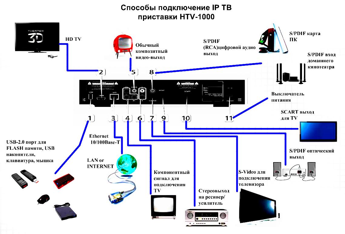 Схемы цифровых приставок для телевизоров сделать дома